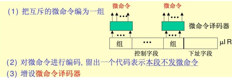 字段直接编译法.png