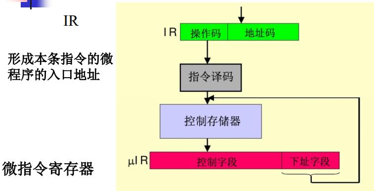 微程序控制器简图.png