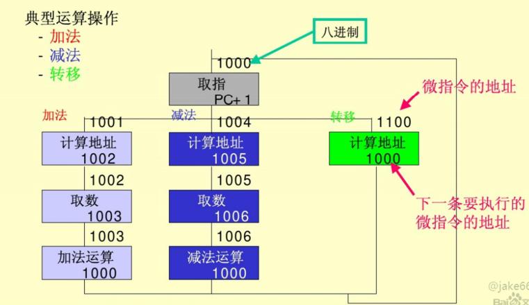 微程序流程图.png