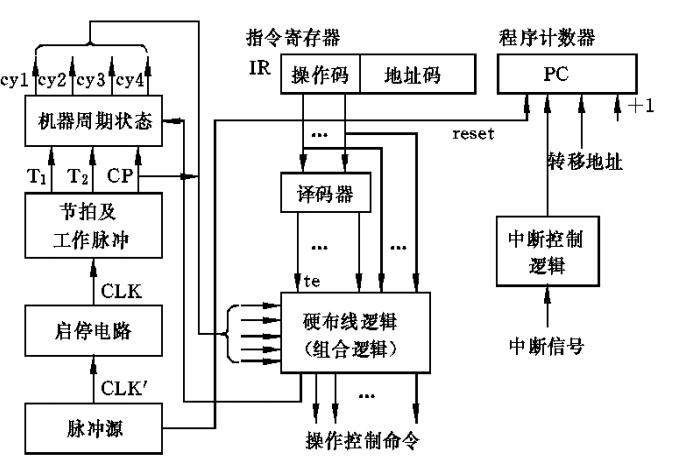硬布线控制器的组成.png