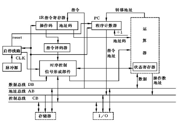 控制器的组成框图.png