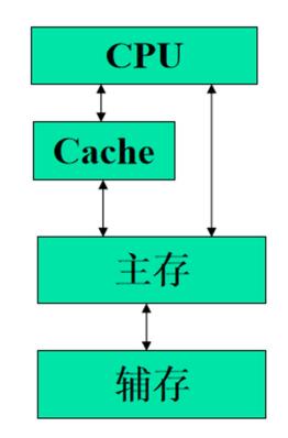 三层存储系统中的数据通路.png
